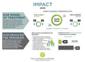 2016 Impact Report - NLBH