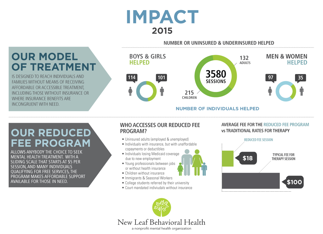 2015-impact-report-nlbh
